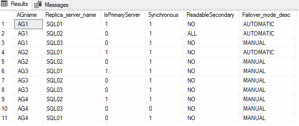 2019-06-13 20_11_05-SQLQuery3.sql - SQL01.master (SQLUNDERCOVER_Administrator (68))_ - Microsoft SQL